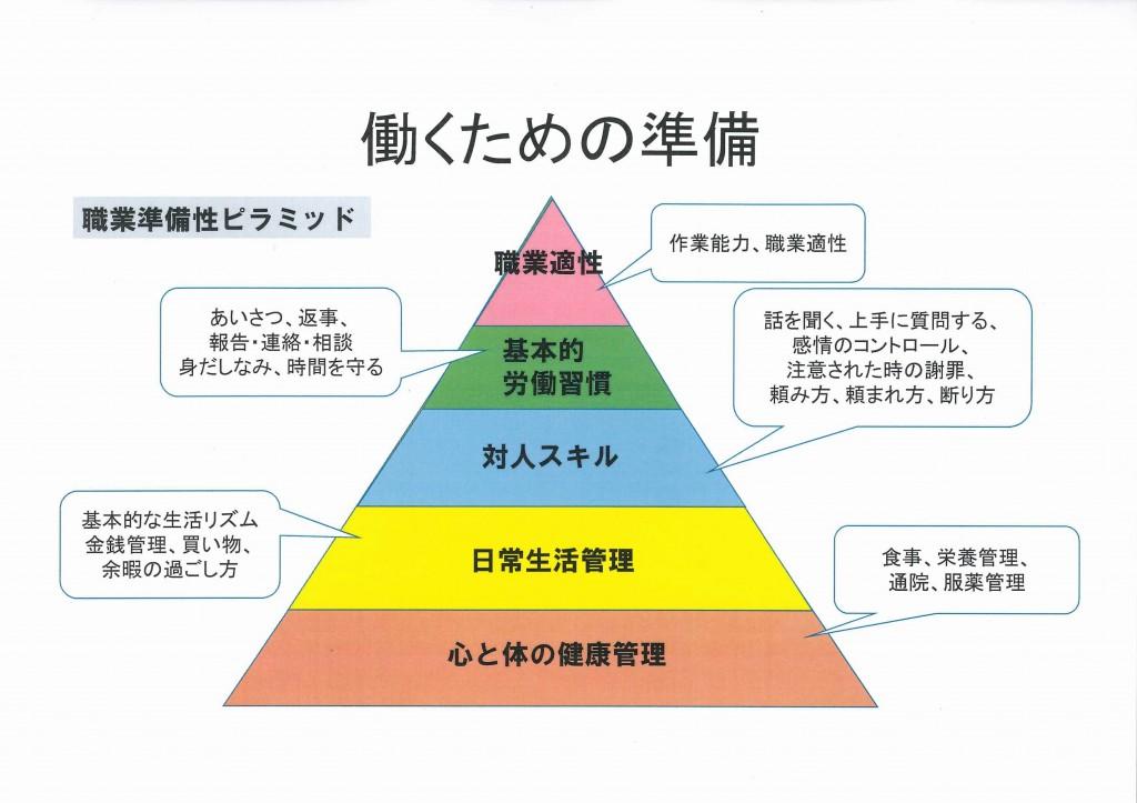 就労準備ピラミット